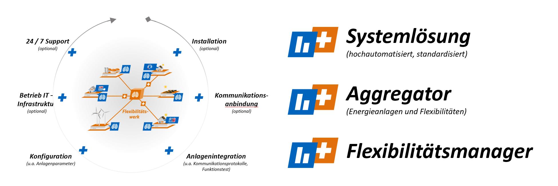 Tech & Life Solutions GmbH